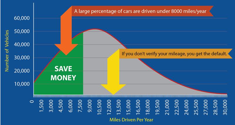 FreshMiles-consumer2-miles-graph